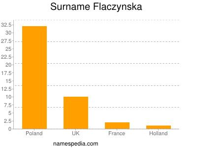 Surname Flaczynska