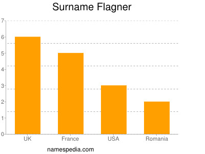 Surname Flagner