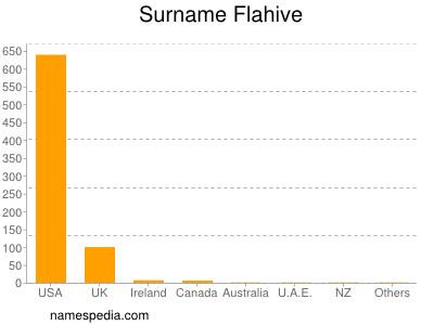 Surname Flahive