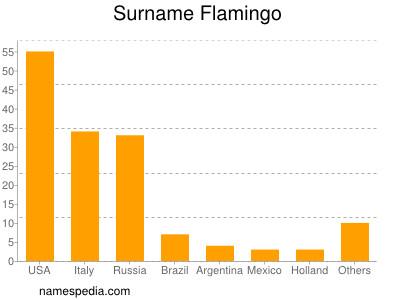 Surname Flamingo
