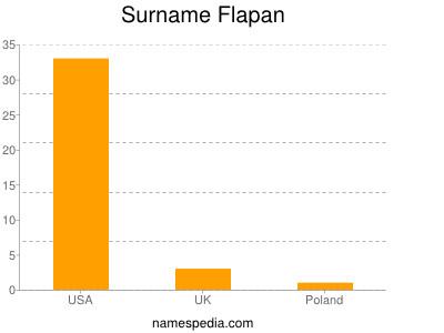 Surname Flapan