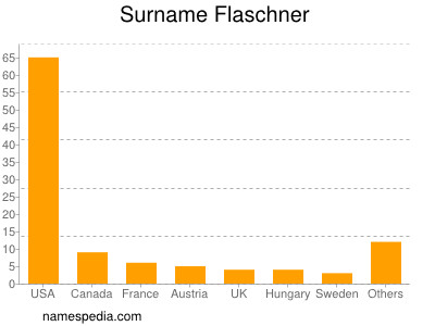 Familiennamen Flaschner