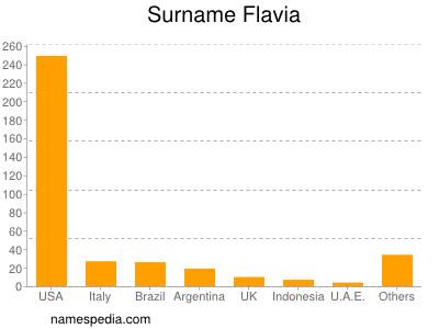 Surname Flavia