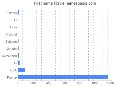 Given name Flavie