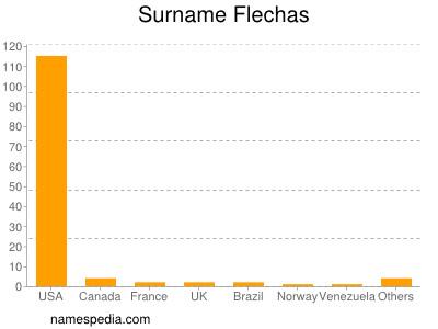Surname Flechas