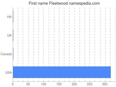 Given name Fleetwood