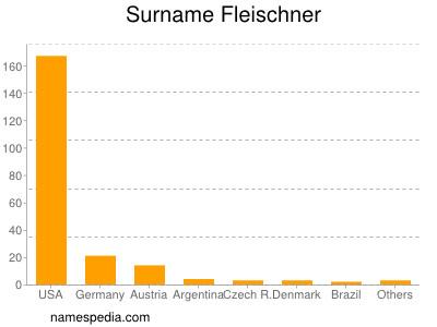 Surname Fleischner