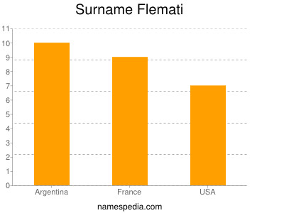 Surname Flemati