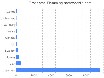 Given name Flemming