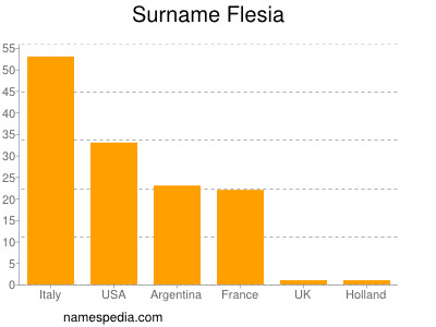 Familiennamen Flesia