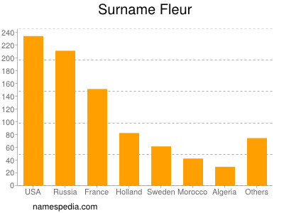 Surname Fleur