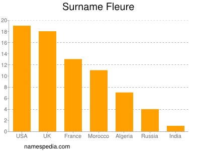Surname Fleure