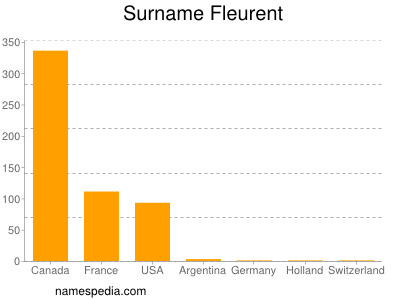 Surname Fleurent