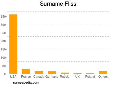 Surname Fliss