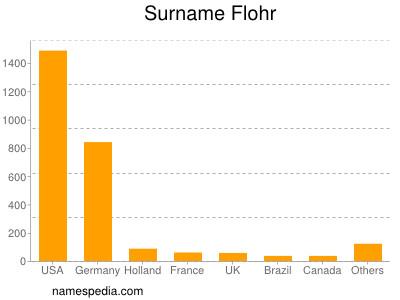 Surname Flohr