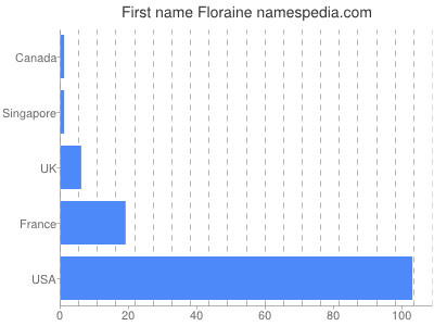 Given name Floraine