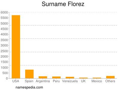 Surname Florez