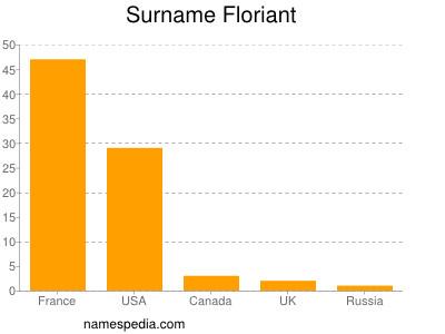 Surname Floriant