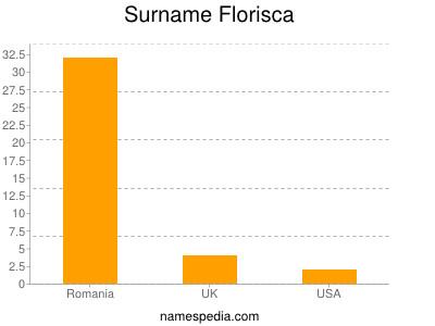 Surname Florisca