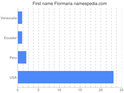 Given name Flormaria