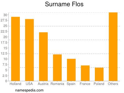 Surname Flos