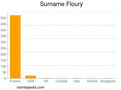 Surname Floury