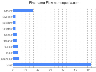 Given name Flow