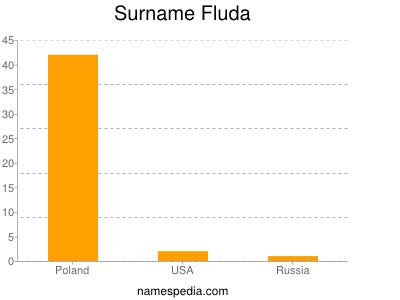 nom Fluda
