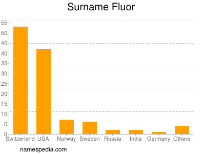 Surname Fluor