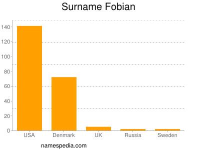 Surname Fobian