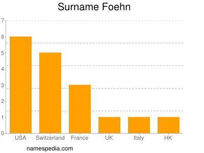 Surname Foehn