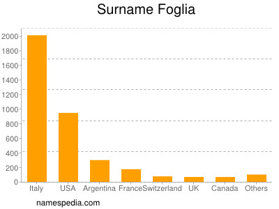 Surname Foglia