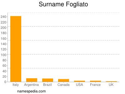 Surname Fogliato