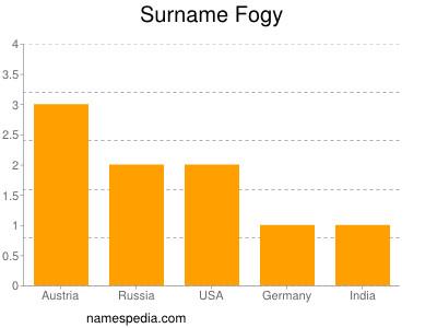 Surname Fogy