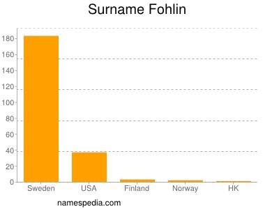 Surname Fohlin