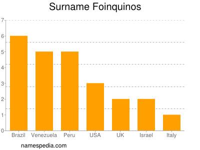 Surname Foinquinos