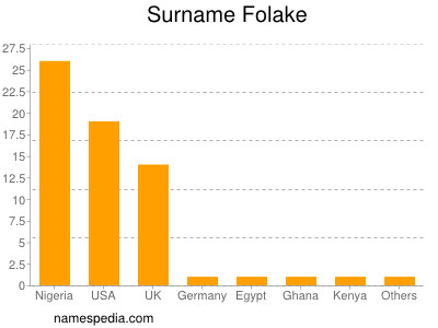 Surname Folake