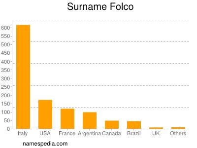 Folco_surname.jpg