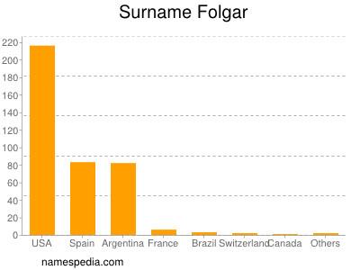Surname Folgar