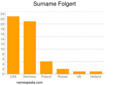 Surname Folgert
