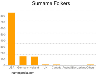 Surname Folkers