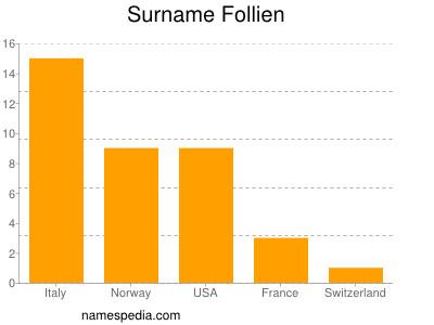 Surname Follien