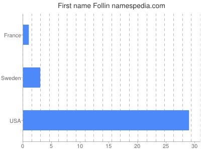 Given name Follin
