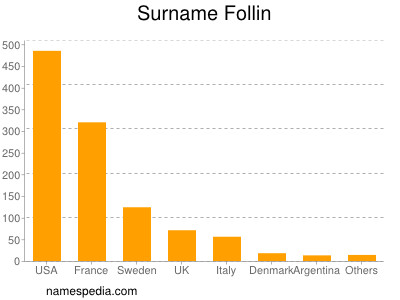Surname Follin