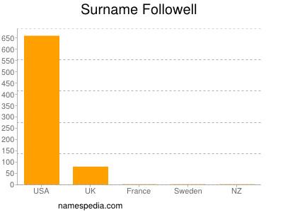 Surname Followell