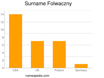 Surname Folwaczny