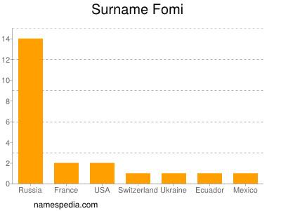 Surname Fomi