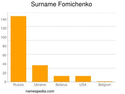 Surname Fomichenko
