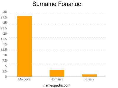 Surname Fonariuc