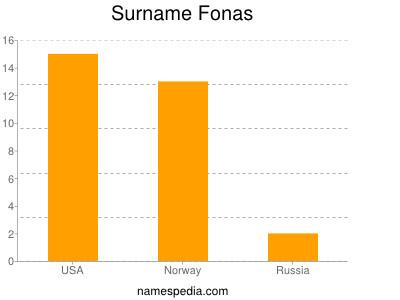 Surname Fonas